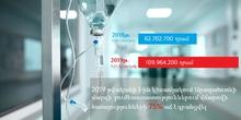 Արագածոտնի մարզի բուժհաստատություններում վճարովի ծառայությունների 75% աճ է գրանցվել